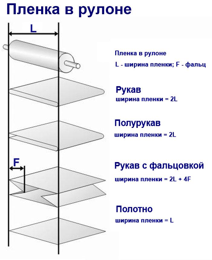 Пленка полиэтиленовая (ПЭ) (495) 740-8740